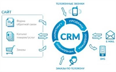 CRM рішення: як досягти успіху в компанії та оптимізувати процеси