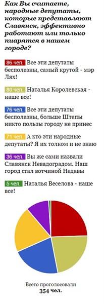 Как Вы считаете, народные депутаты, которые представляют Славянск, эффективно работают или только пиарятся в нашем городе (результаты опроса)